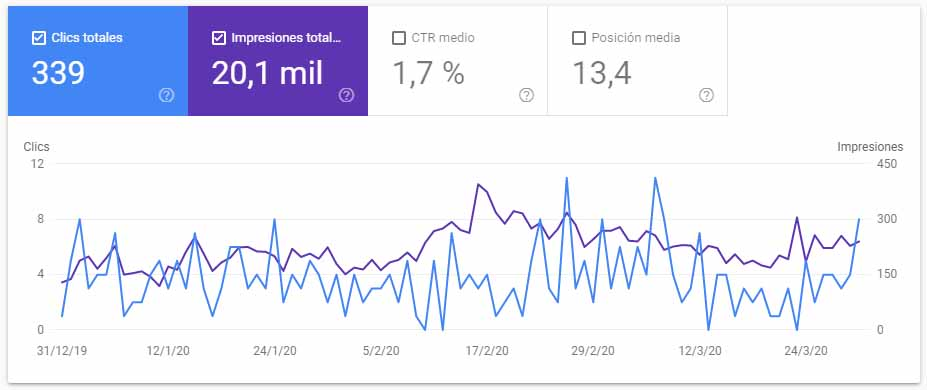 datos search console