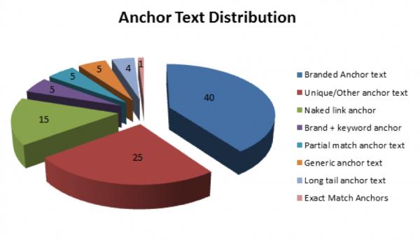 parametros graficos ancor text